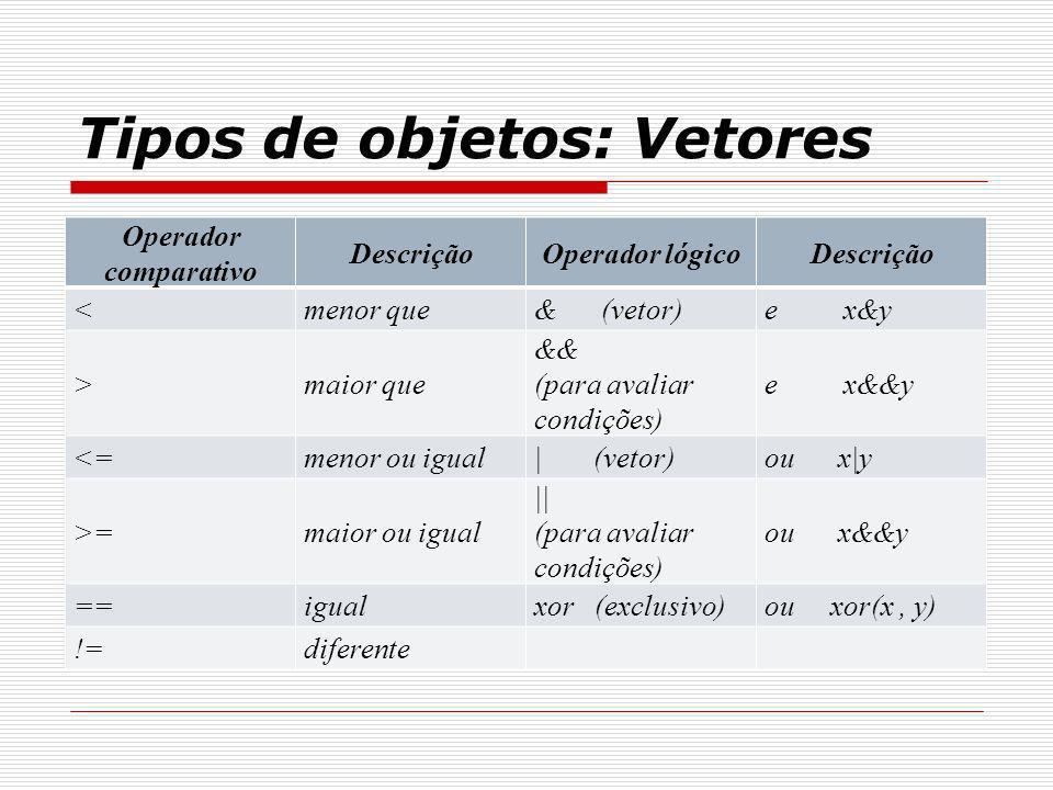 Tipos de objetos: Vetores Operador comparativo DescriçãoOperador lógicoDescrição <menor que& (vetor)e x&y >maior que && (para avaliar condições) e x&&