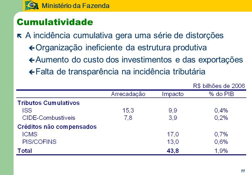 Ministério da Fazenda 11 Cumulatividade ë A incidência cumulativa gera uma série de distorções ç Organização ineficiente da estrutura produtiva ç Aume