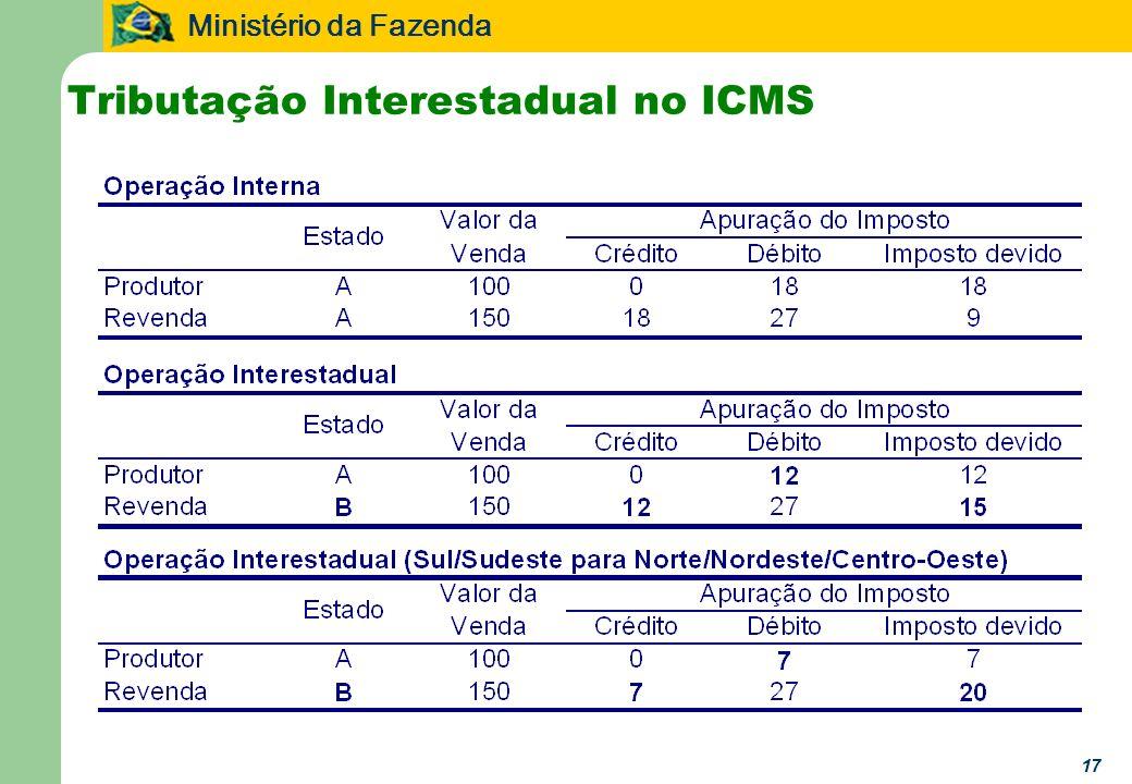 Ministério da Fazenda 17 Tributação Interestadual no ICMS