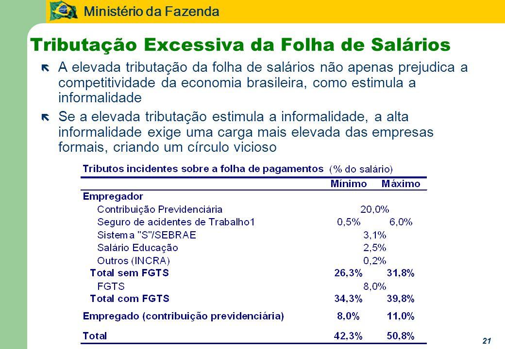 Ministério da Fazenda 21 Tributação Excessiva da Folha de Salários ë A elevada tributação da folha de salários não apenas prejudica a competitividade