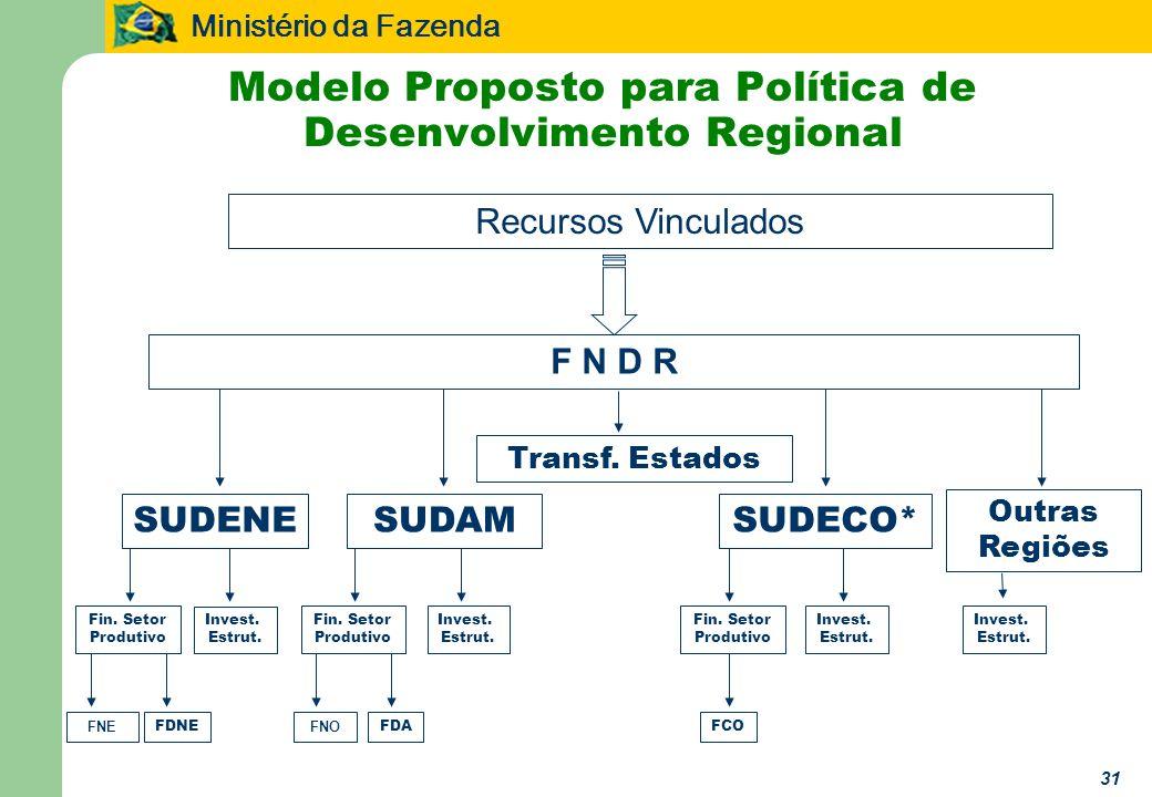 Ministério da Fazenda 31 Modelo Proposto para Política de Desenvolvimento Regional Recursos Vinculados SUDENESUDAMSUDECO* Outras Regiões FDNE Invest.