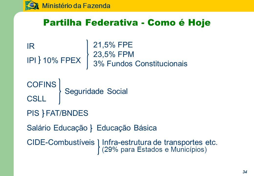 Ministério da Fazenda 34 Partilha Federativa - Como é Hoje IR IPI 10% FPEX 21,5% FPE 23,5% FPM 3% Fundos Constitucionais COFINS CSLL PIS FAT/BNDES Sal