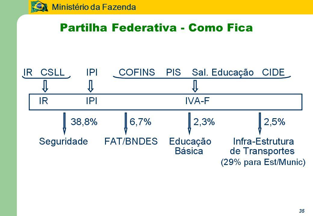 Ministério da Fazenda 35 Partilha Federativa - Como Fica