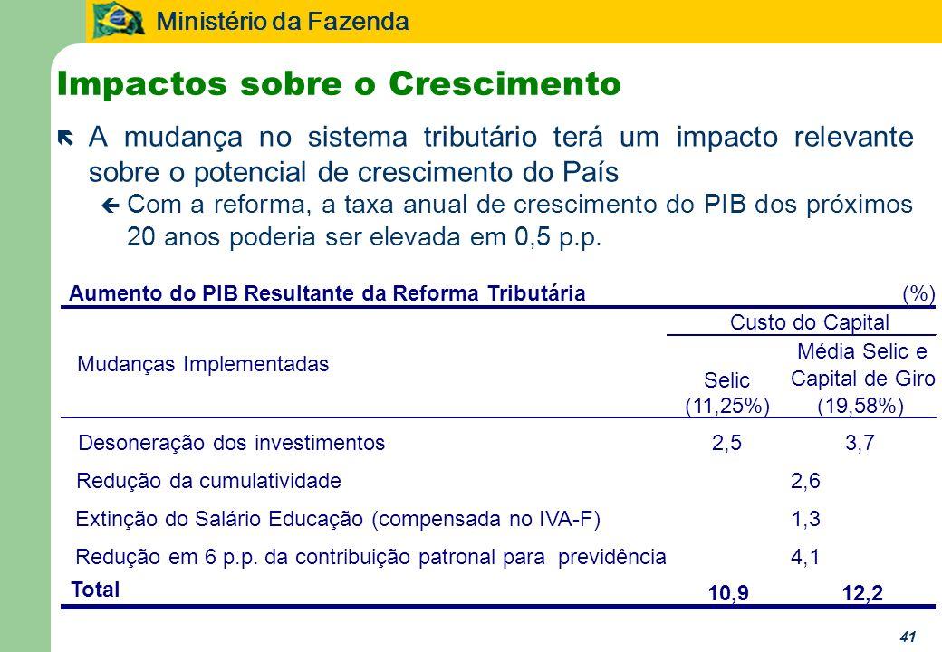 Ministério da Fazenda 41 ë A mudança no sistema tributário terá um impacto relevante sobre o potencial de crescimento do País ç Com a reforma, a taxa