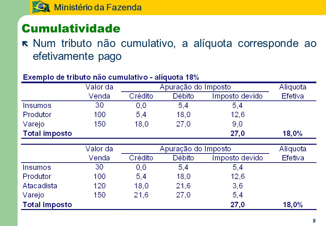 Ministério da Fazenda 9 Cumulatividade ë Num tributo não cumulativo, a alíquota corresponde ao efetivamente pago