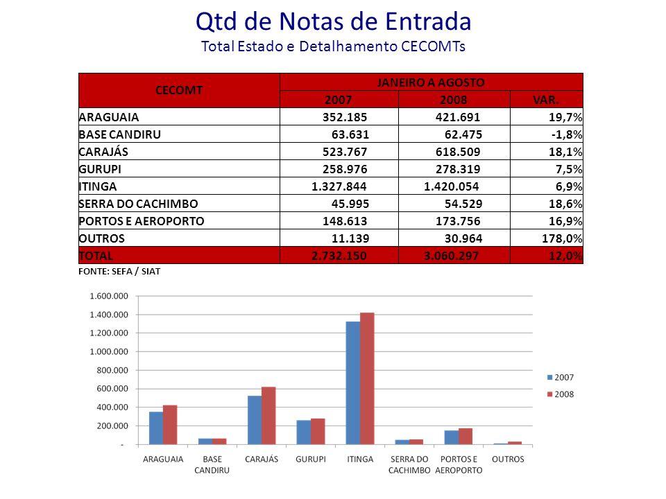 Qtd de Notas de Entrada Total Estado e Detalhamento CECOMTs CECOMT JANEIRO A AGOSTO 20072008VAR. ARAGUAIA 352.185 421.69119,7% BASE CANDIRU 63.631 62.