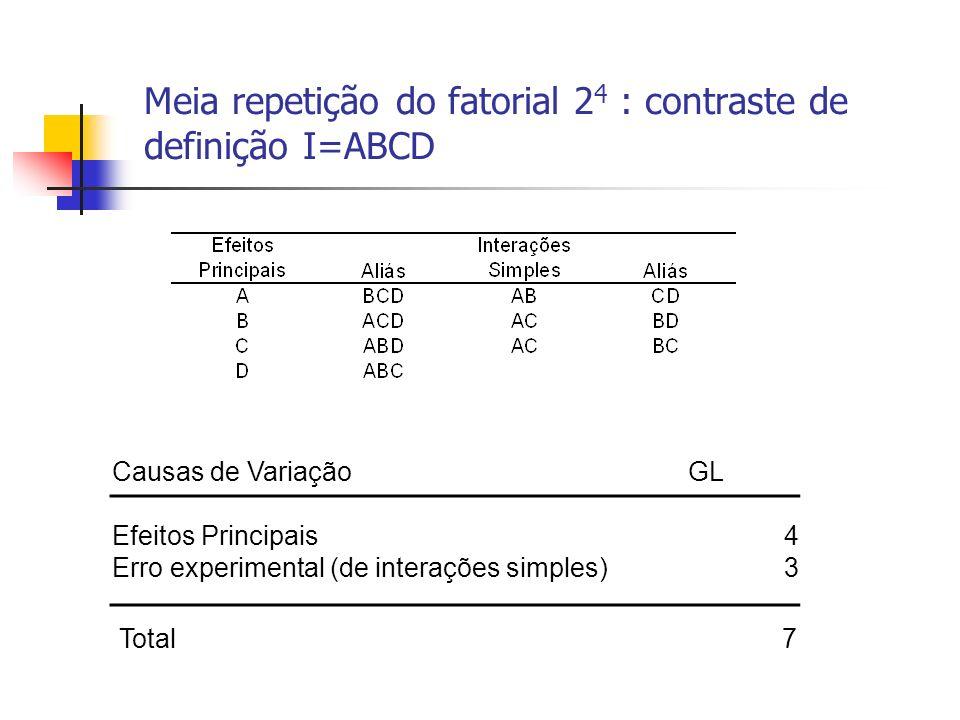 Meia repetição do fatorial 2 4 : contraste de definição I=ABCD Causas de Variação GL Efeitos Principais4 Erro experimental (de interações simples) 3 Total 7