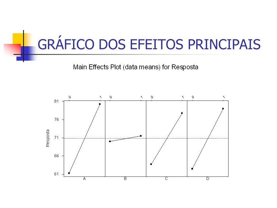 GRÁFICO DOS EFEITOS PRINCIPAIS