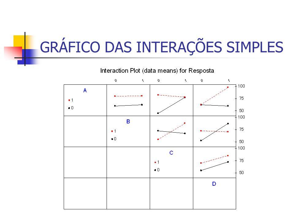 GRÁFICO DAS INTERAÇÕES SIMPLES