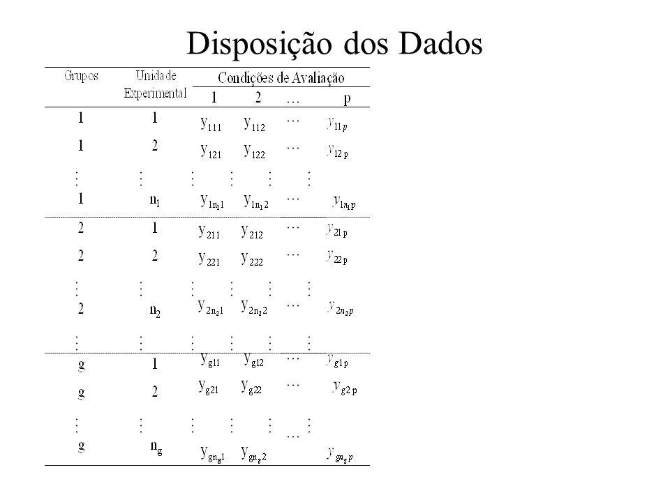 Análise Multivariada de Perfis Só pode ser aplicada quando n-g p-1; No modelo para análise multivariada as observações são expressas na forma matricial.