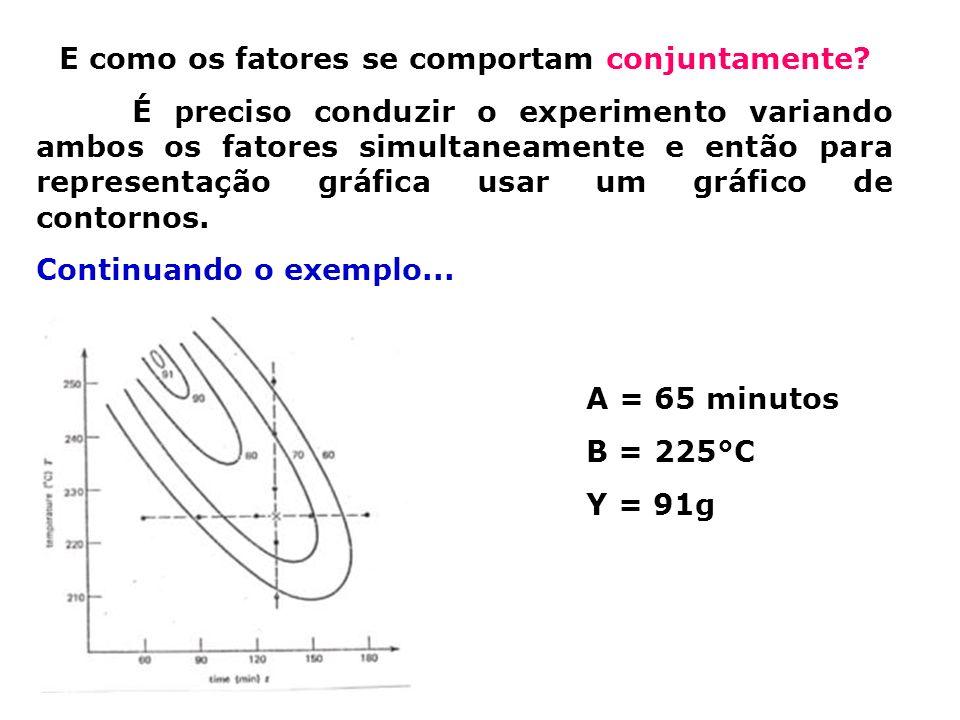E como os fatores se comportam conjuntamente? É preciso conduzir o experimento variando ambos os fatores simultaneamente e então para representação gr