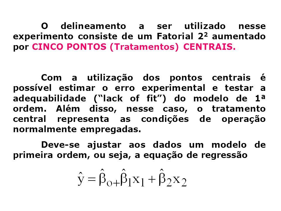 O delineamento a ser utilizado nesse experimento consiste de um Fatorial 2 2 aumentado por CINCO PONTOS (Tratamentos) CENTRAIS. Com a utilização dos p