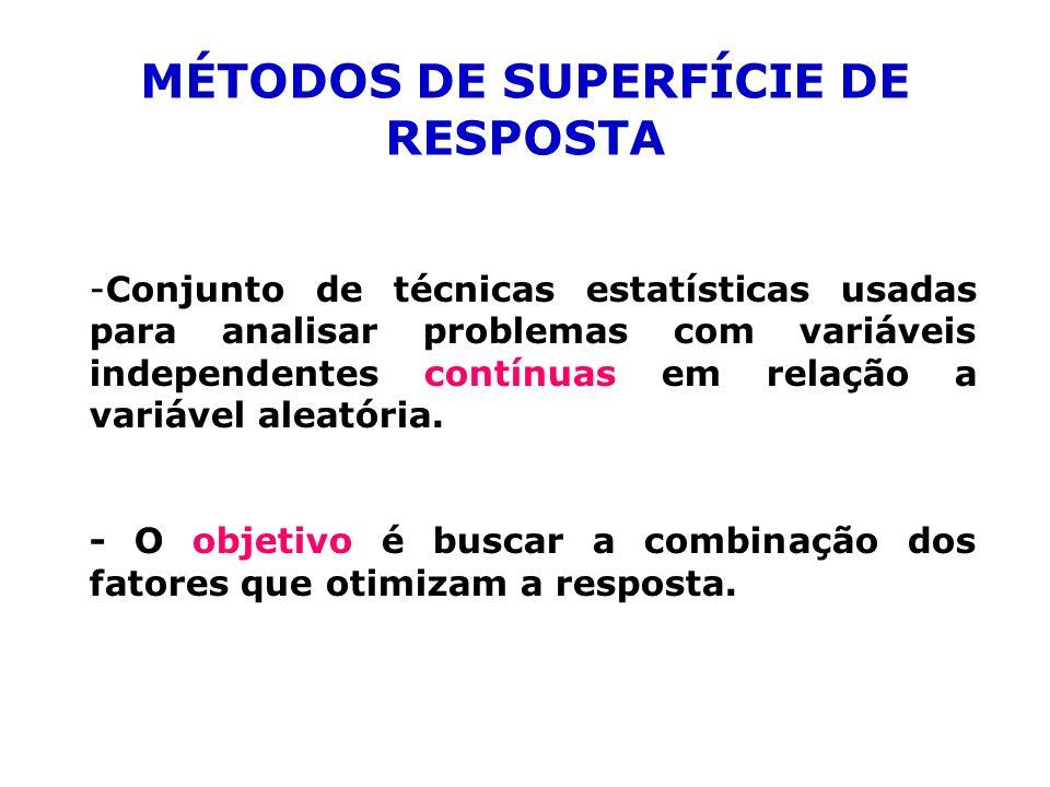 MÉTODOS DE SUPERFÍCIE DE RESPOSTA -Conjunto de técnicas estatísticas usadas para analisar problemas com variáveis independentes contínuas em relação a variável aleatória.