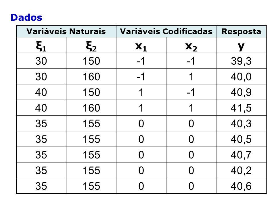 Dados Variáveis NaturaisVariáveis CodificadasResposta ξ1ξ1 ξ2ξ2 x1x1 x2x2 y 30150 39,3 30160140,0 40150140,9 401601141,5 351550040,3 351550040,5 351550040,7 351550040,2 351550040,6