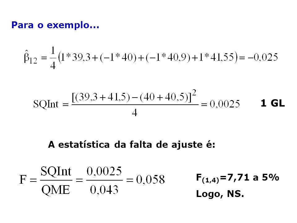 Para o exemplo... A estatística da falta de ajuste é: F (1,4) =7,71 a 5% Logo, NS. 1 GL