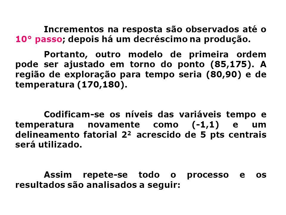 Incrementos na resposta são observados até o 10° passo; depois há um decréscimo na produção.
