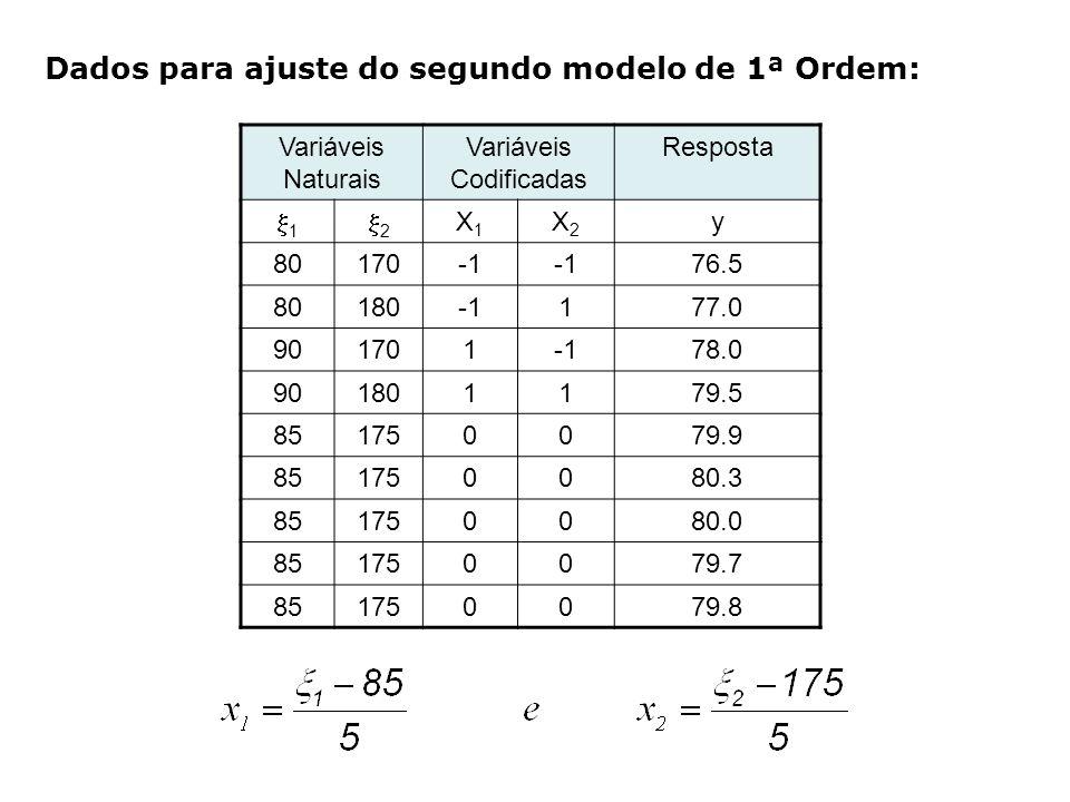 Variáveis Naturais Variáveis Codificadas Resposta 1 2 X1X1 X2X2 y 80170 76.5 80180177.0 90170178.0 901801179.5 851750079.9 851750080.3 851750080.0 851750079.7 851750079.8 Dados para ajuste do segundo modelo de 1ª Ordem: