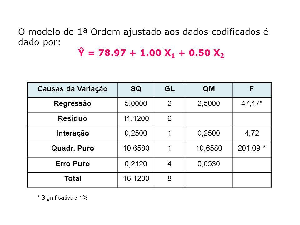 O modelo de 1ª Ordem ajustado aos dados codificados é dado por: Ŷ = 78.97 + 1.00 X 1 + 0.50 X 2 Causas da VariaçãoSQGLQMF Regressão5,000022,500047,17* Resíduo11,12006 Interação0,25001 4,72 Quadr.