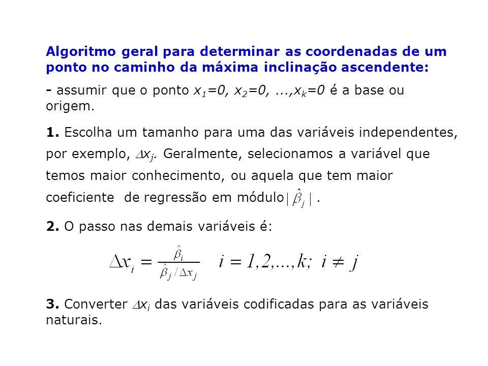 Algoritmo geral para determinar as coordenadas de um ponto no caminho da máxima inclinação ascendente: - assumir que o ponto x 1 =0, x 2 =0,...,x k =0 é a base ou origem.