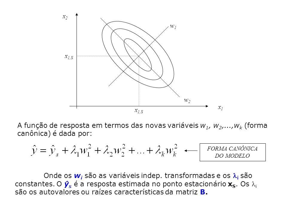 x1x1 x2x2 x 1,S w2w2 w1w1 A função de resposta em termos das novas variáveis w 1, w 2,...,w k (forma canônica) é dada por: Onde os w i são as variáveis indep.