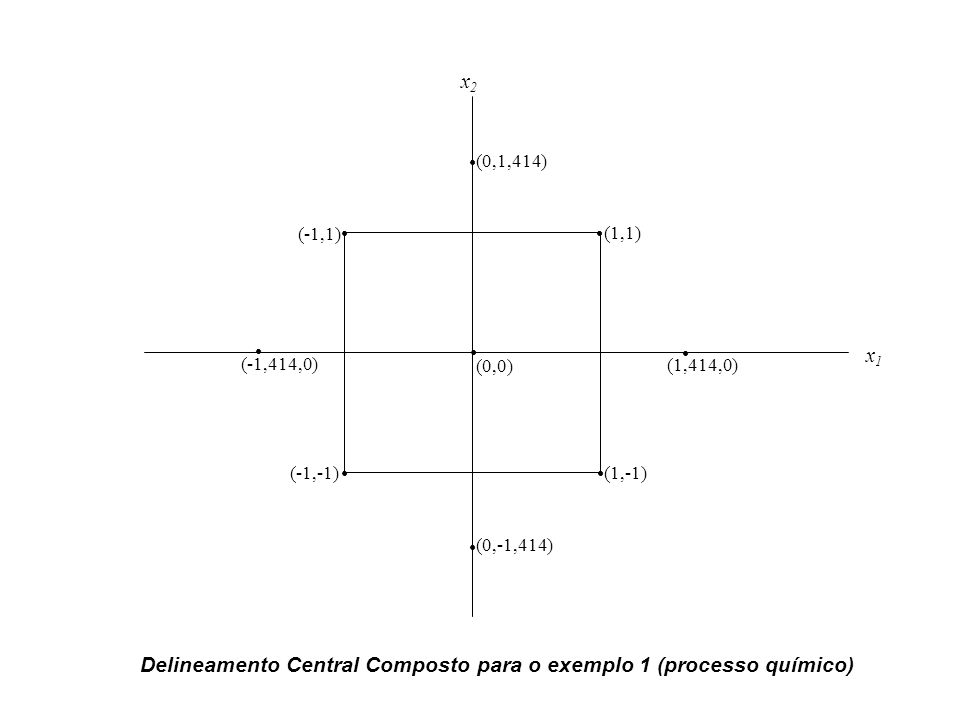 (0,0) (-1,1) (-1,-1) (1,1) (1,-1) x1x1 x2x2 (1,414,0) (0,-1,414) (0,1,414) (-1,414,0) Delineamento Central Composto para o exemplo 1 (processo químico)