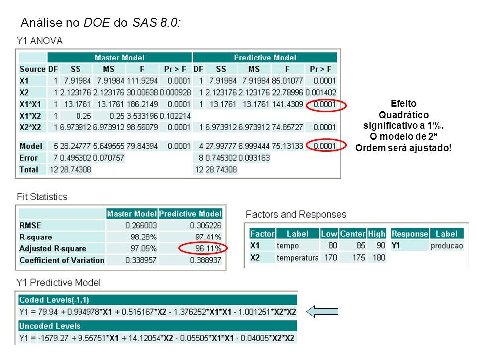 Análise no DOE do SAS 8.0: Efeito Quadrático significativo a 1%. O modelo de 2ª Ordem será ajustado!