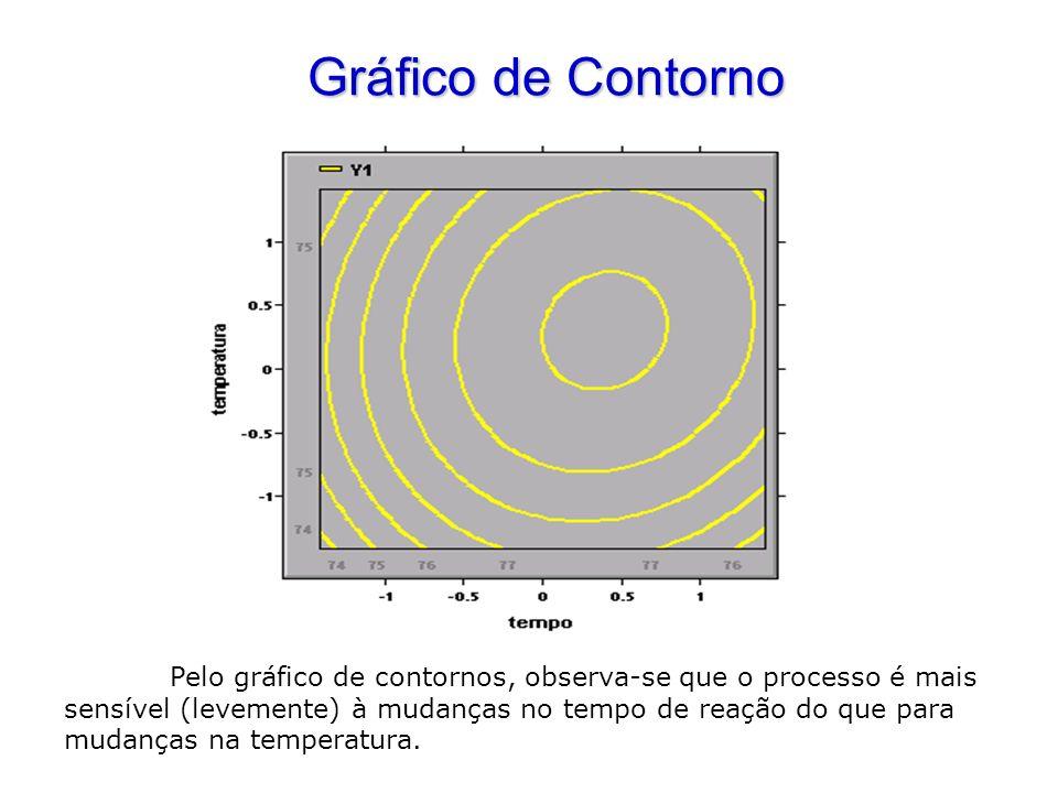 Gráfico de Contorno Pelo gráfico de contornos, observa-se que o processo é mais sensível (levemente) à mudanças no tempo de reação do que para mudança