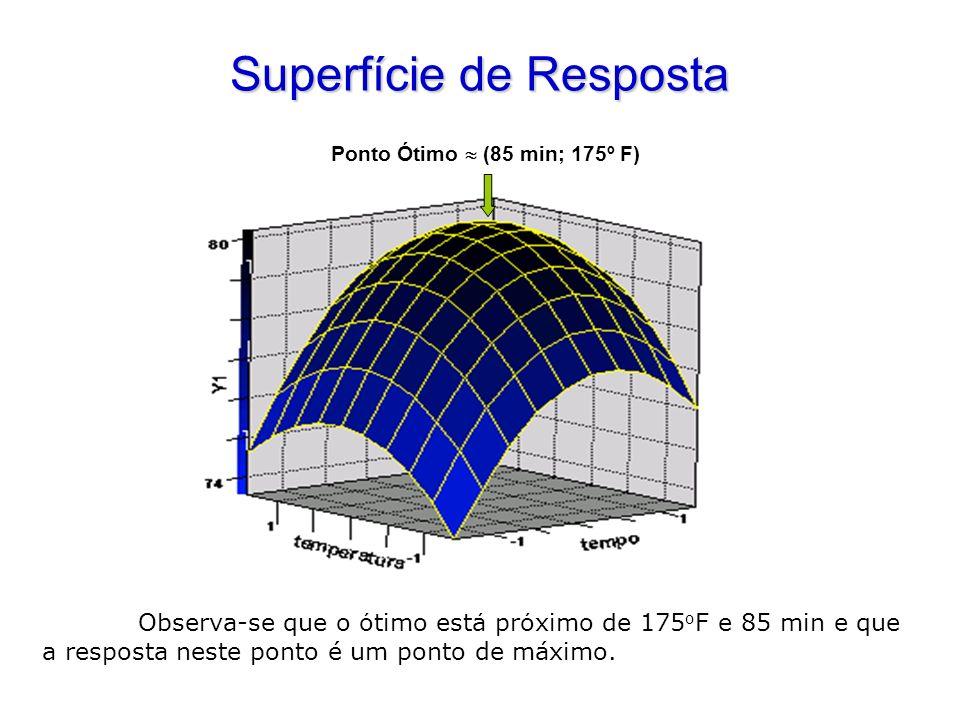 Superfície de Resposta Observa-se que o ótimo está próximo de 175 o F e 85 min e que a resposta neste ponto é um ponto de máximo. Ponto Ótimo (85 min;