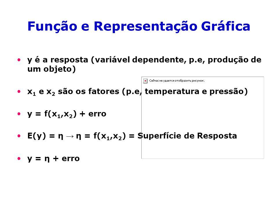 Função e Representação Gráfica y é a resposta (variável dependente, p.e, produção de um objeto) x 1 e x 2 são os fatores (p.e, temperatura e pressão) y = f(x 1,x 2 ) + erro E(y) = η η = f(x 1,x 2 ) = Superfície de Resposta y = η + erro
