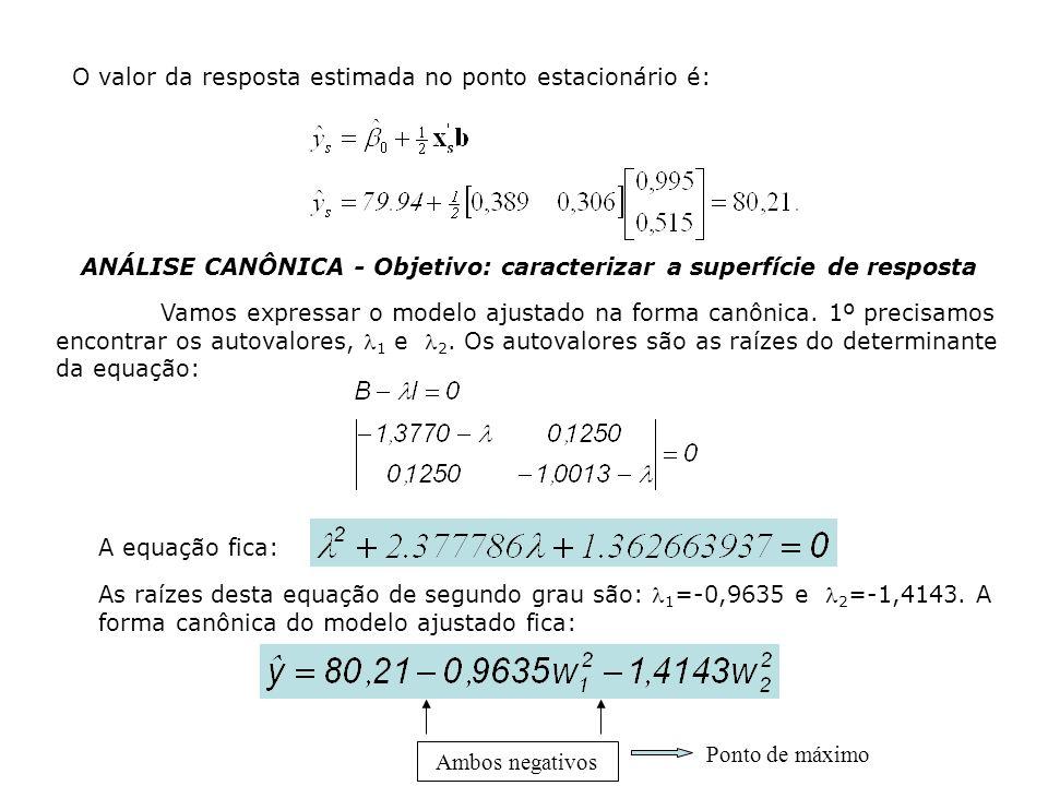 O valor da resposta estimada no ponto estacionário é: ANÁLISE CANÔNICA - Objetivo: caracterizar a superfície de resposta Vamos expressar o modelo ajustado na forma canônica.