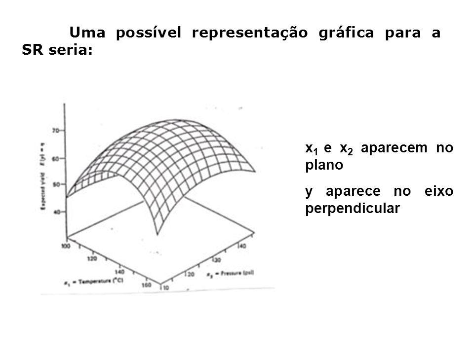 Uma possível representação gráfica para a SR seria: x 1 e x 2 aparecem no plano y aparece no eixo perpendicular