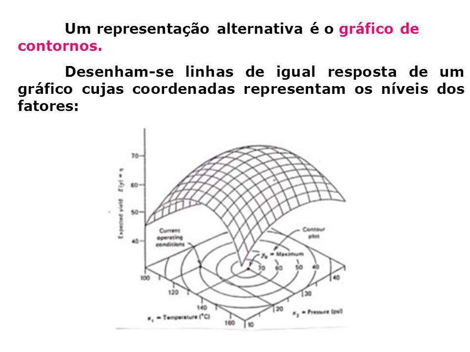 Um representação alternativa é o gráfico de contornos. Desenham-se linhas de igual resposta de um gráfico cujas coordenadas representam os níveis dos