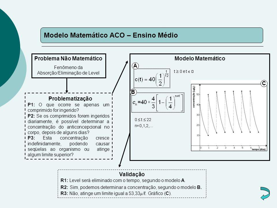 Modelo Matemático ACO – Ensino Médio Problema Não Matemático Fenômeno da Absorção/Eliminação de Level Problematização P1: O que ocorre se apenas um comprimido for ingerido.