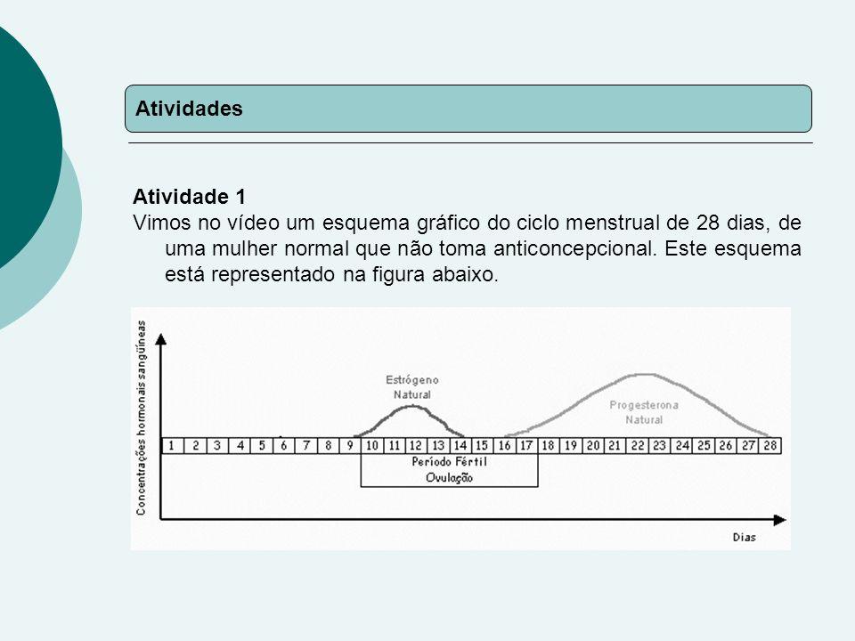 Atividades Atividade 1 Vimos no vídeo um esquema gráfico do ciclo menstrual de 28 dias, de uma mulher normal que não toma anticoncepcional.