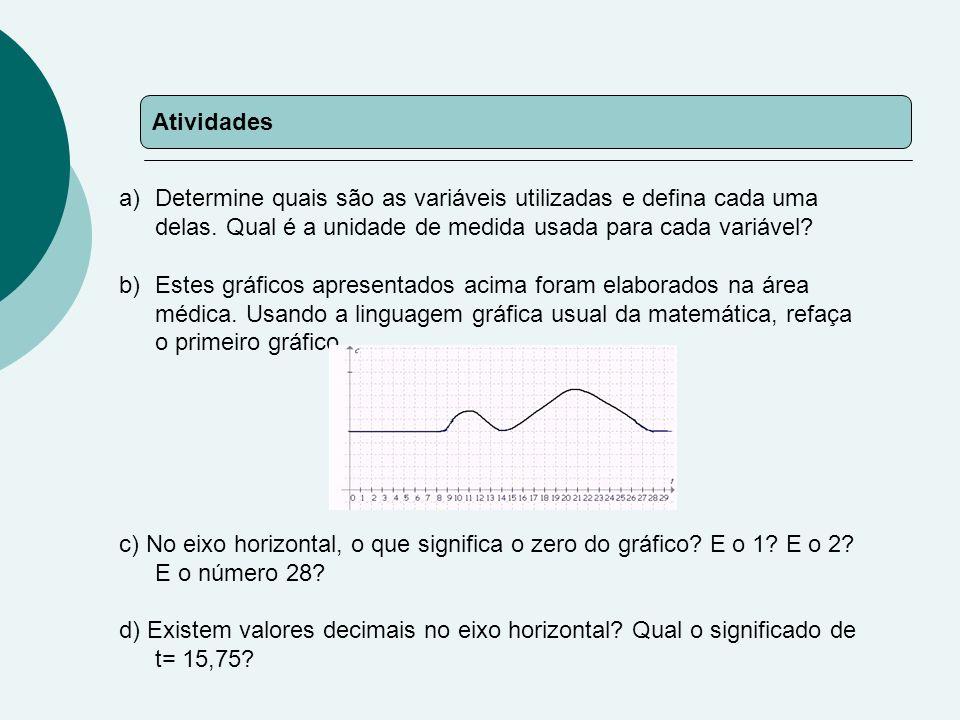 Atividades a)Determine quais são as variáveis utilizadas e defina cada uma delas.