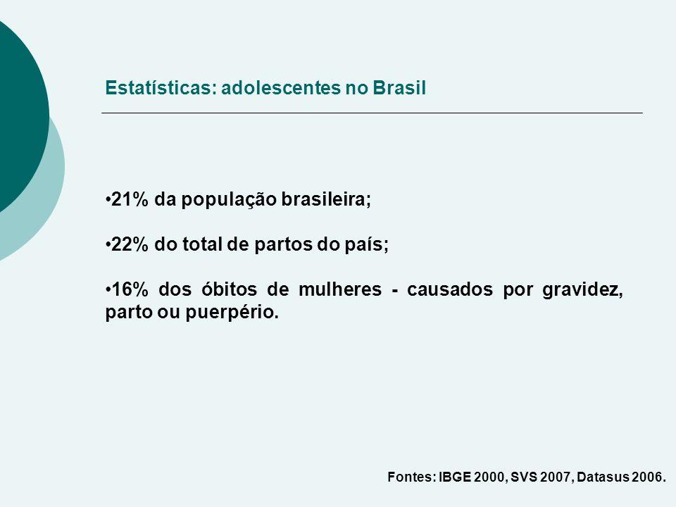 21% da população brasileira; 22% do total de partos do país; 16% dos óbitos de mulheres - causados por gravidez, parto ou puerpério.