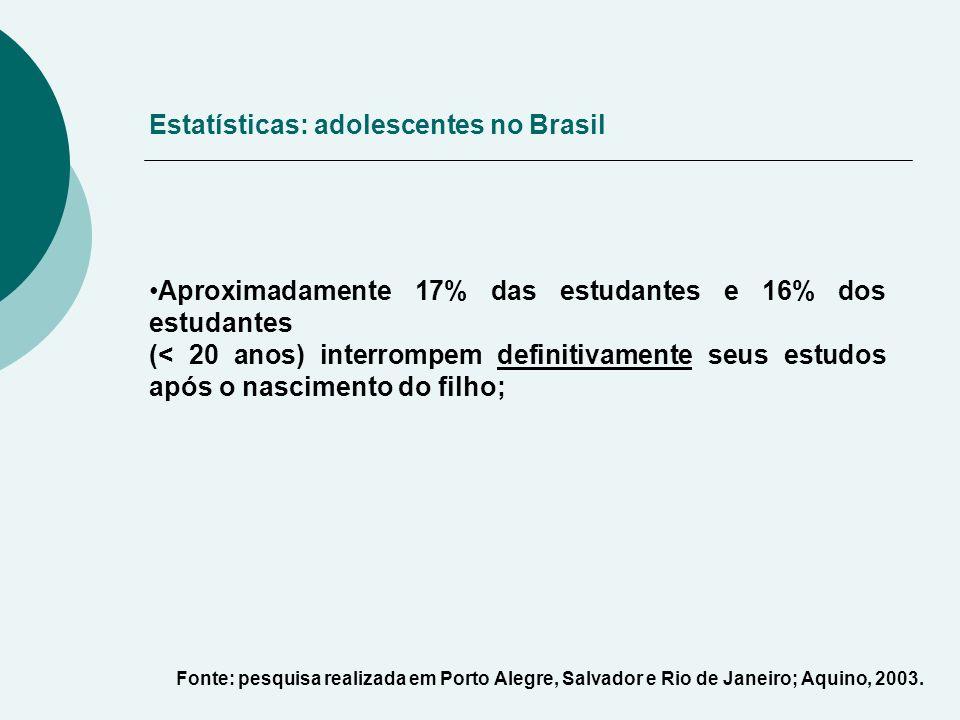Aproximadamente 17% das estudantes e 16% dos estudantes (< 20 anos) interrompem definitivamente seus estudos após o nascimento do filho; Estatísticas: adolescentes no Brasil Fonte: pesquisa realizada em Porto Alegre, Salvador e Rio de Janeiro; Aquino, 2003.