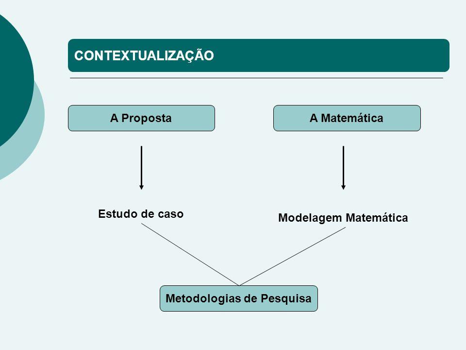 CONTEXTUALIZAÇÃO A PropostaA Matemática Estudo de caso Modelagem Matemática Metodologias de Pesquisa