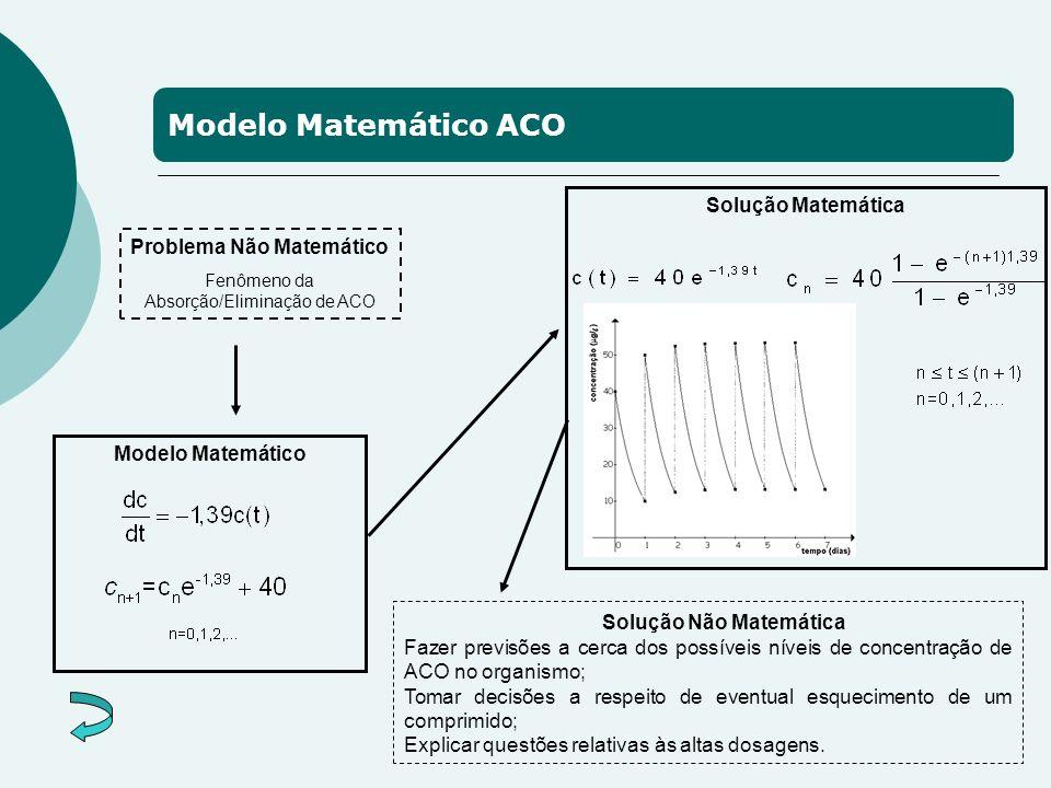 Modelo Matemático ACO Problema Não Matemático Fenômeno da Absorção/Eliminação de ACO Modelo Matemático Solução Não Matemática Fazer previsões a cerca dos possíveis níveis de concentração de ACO no organismo; Tomar decisões a respeito de eventual esquecimento de um comprimido; Explicar questões relativas às altas dosagens.