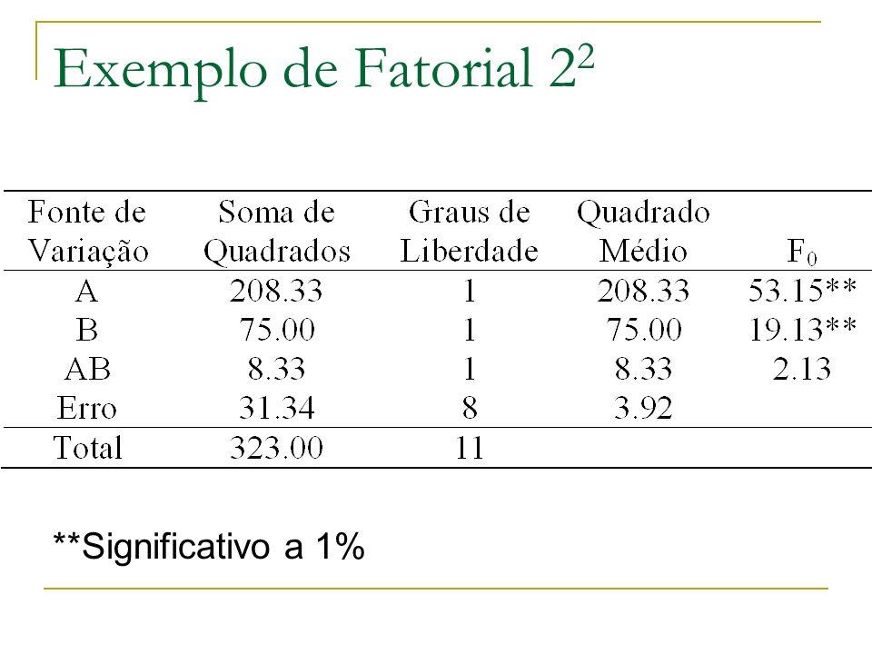 Exemplo de Fatorial 2 2 **Significativo a 1%