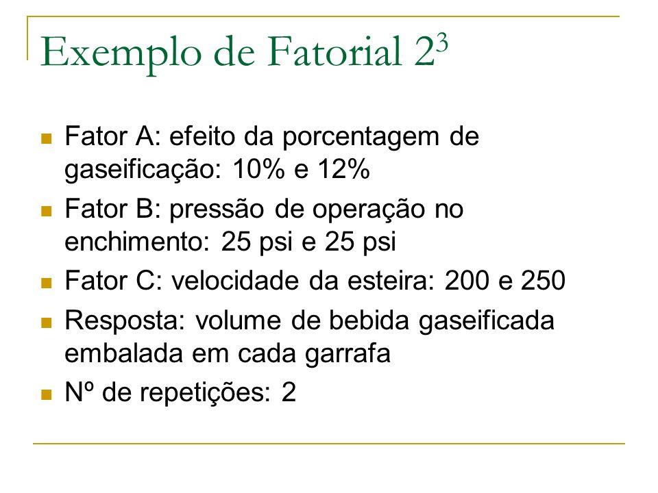 Exemplo de Fatorial 2 3 Fator A: efeito da porcentagem de gaseificação: 10% e 12% Fator B: pressão de operação no enchimento: 25 psi e 25 psi Fator C: