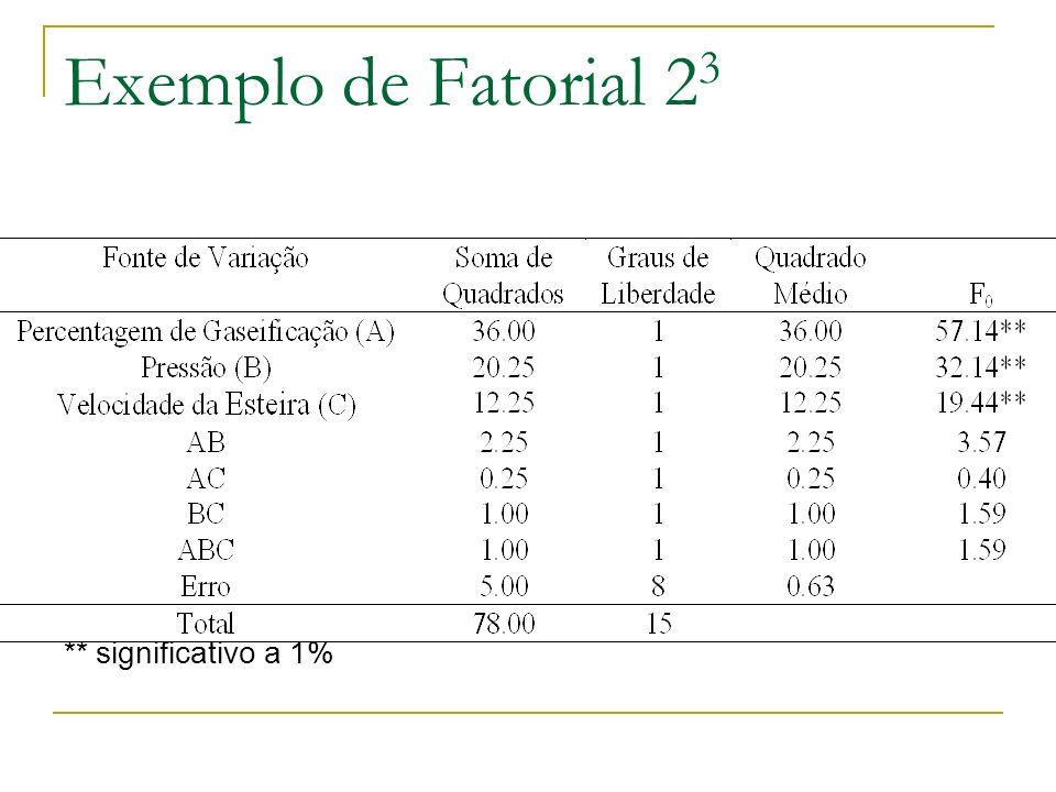 Exemplo de Fatorial 2 3 ** significativo a 1%