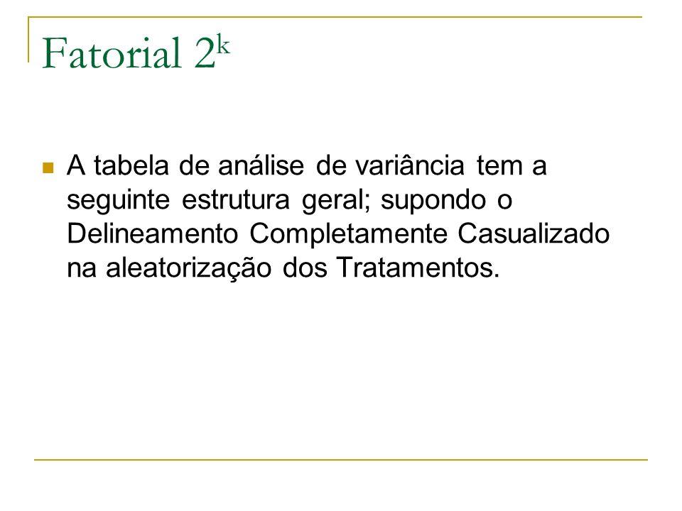 Fatorial 2 k A tabela de análise de variância tem a seguinte estrutura geral; supondo o Delineamento Completamente Casualizado na aleatorização dos Tr