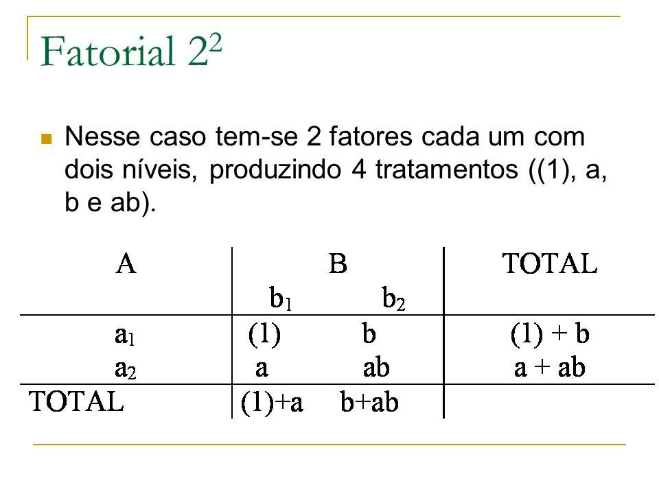 Nesse caso tem-se 2 fatores cada um com dois níveis, produzindo 4 tratamentos ((1), a, b e ab). Fatorial 2 2