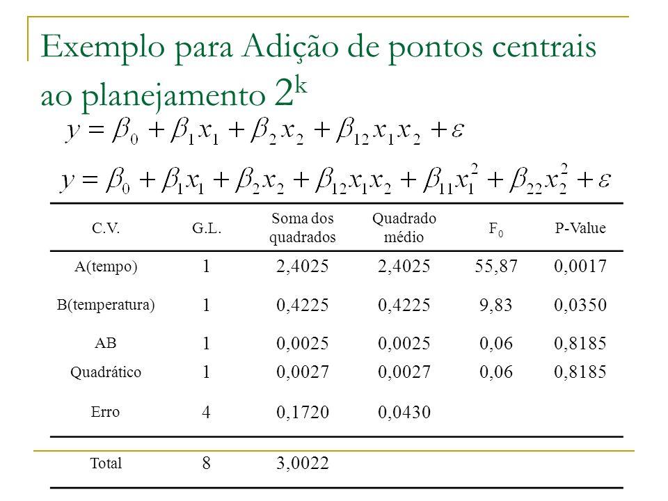 Exemplo para Adição de pontos centrais ao planejamento 2 k C.V.G.L. Soma dos quadrados Quadrado médio F0F0 P-Value A(tempo) 12,4025 55,870,0017 B(temp