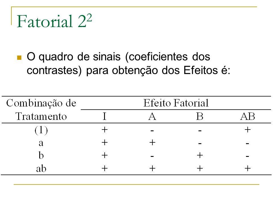 Fatorial 2 2 O quadro de sinais (coeficientes dos contrastes) para obtenção dos Efeitos é: