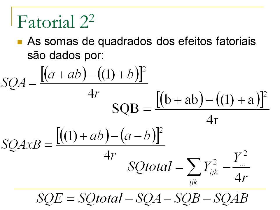 Exemplo de Fatorial 2 2 Fator A: efeito de concentração do reagente: níveis de 15% (baixo) e 25% (alto) Fator B: presença de catalisador: ausência (baixo) e presença (alto) Resposta: tempo de reação de um processo químico Nº de repetições: 3