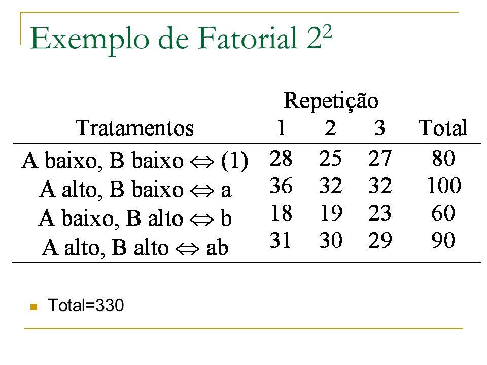 Ex.Fatorial 2 k com 1 rep. Vamos assumir que as interações tríplices e quádrupla são desprezível.