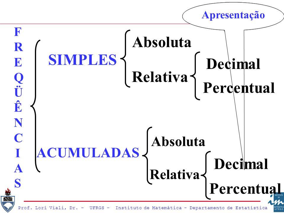 SIMPLES ACUMULADAS Absoluta Relativa Absoluta Relativa Apresentação FREQÜÊNCIASFREQÜÊNCIAS Percentual Apresentação Percentual Decimal