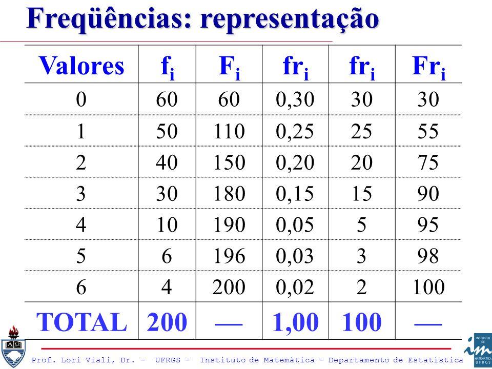 Prof. Lorí Viali, Dr. – UFRGS – Instituto de Matemática - Departamento de Estatística Valoresfifi FiFi fr i Fr i 060 0,3030 1501100,252555 2401500,202